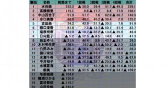 水谷葵が首位キープ 上位8名が準決勝進出 麻雀ウォッチ シンデレラリーグ 第5節結果