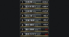 勝又健志「麻雀IQ220」の真意! RTDリーグ2017準決勝第1節5、6回戦レポート